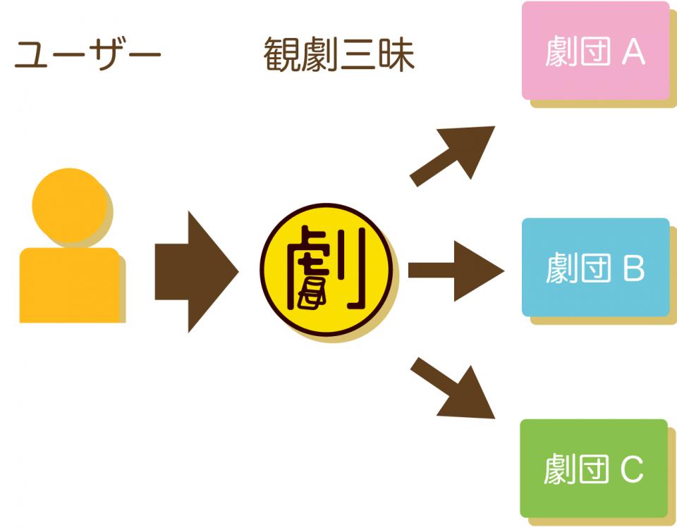 revenue-share